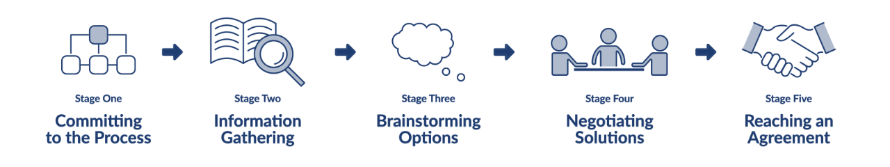 Stage One: Committing to the Process → Stage Two: Information Gathering → Stage Three: Brainstorming Options → Stage Four: Negotiating Solutions → Stage Five: Reaching an Agreement