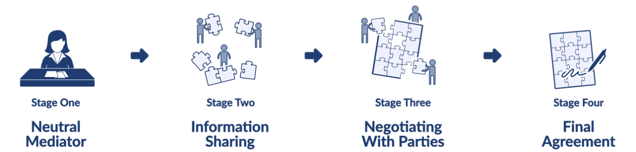 Stage One: Neutral Mediator → State Two: Information Sharing → Stage Three: Negotiating with Parties → Stage Four: Final Agreement